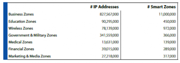# IP Addresses # Smart Zones