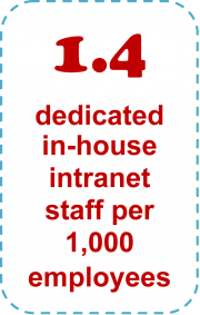1.4 dedicated in-house intranet staff per 1,000 employees